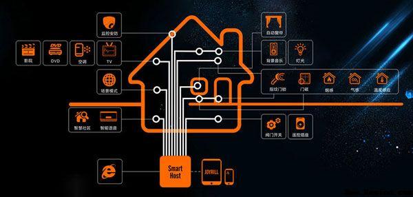国内智能居家系统的发展现状及技术特征